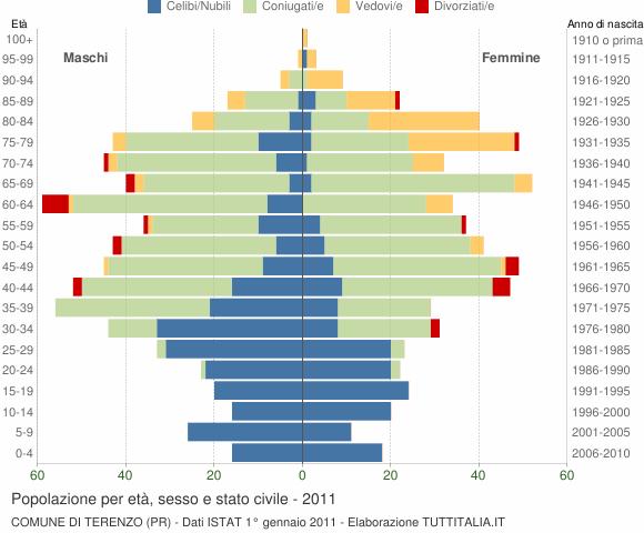 Grafico Popolazione per età, sesso e stato civile Comune di Terenzo (PR)