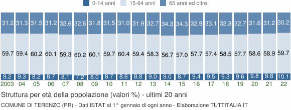 Grafico struttura della popolazione Comune di Terenzo (PR)