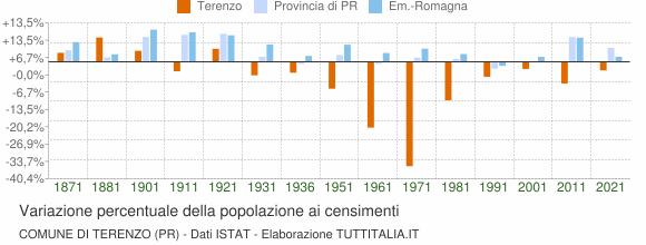 Grafico variazione percentuale della popolazione Comune di Terenzo (PR)