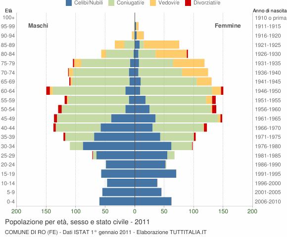 Grafico Popolazione per età, sesso e stato civile Comune di Ro (FE)