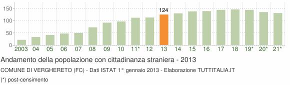 Grafico andamento popolazione stranieri Comune di Verghereto (FC)