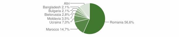 Grafico cittadinanza stranieri - Verghereto 2019