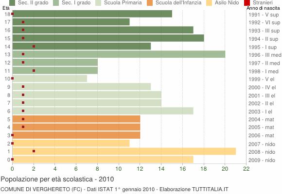 Grafico Popolazione in età scolastica - Verghereto 2010