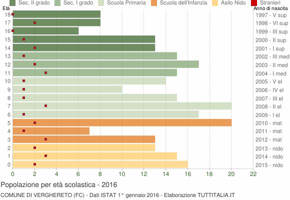 Grafico Popolazione in età scolastica - Verghereto 2016