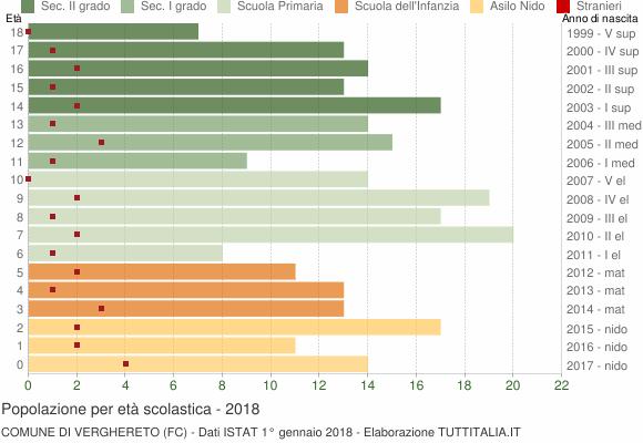 Grafico Popolazione in età scolastica - Verghereto 2018