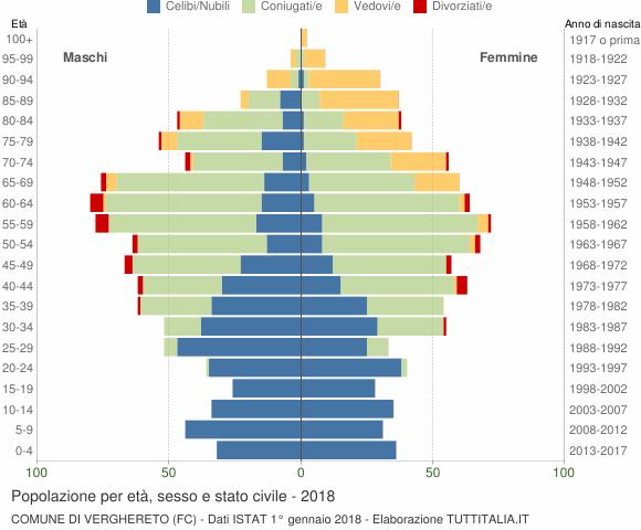 Grafico Popolazione per età, sesso e stato civile Comune di Verghereto (FC)