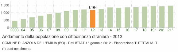 Grafico andamento popolazione stranieri Comune di Anzola dell'Emilia (BO)