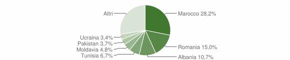 Grafico cittadinanza stranieri - Anzola dell'Emilia 2010