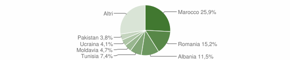 Grafico cittadinanza stranieri - Anzola dell'Emilia 2011
