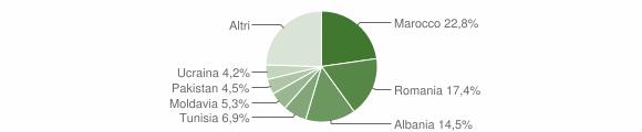 Grafico cittadinanza stranieri - Anzola dell'Emilia 2012