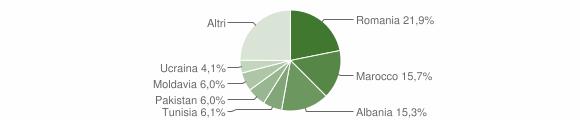 Grafico cittadinanza stranieri - Anzola dell'Emilia 2016