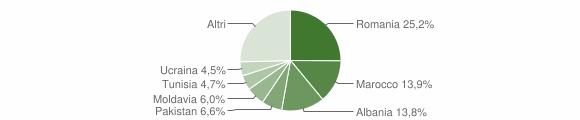 Grafico cittadinanza stranieri - Anzola dell'Emilia 2019