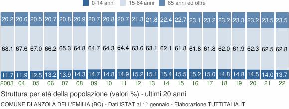 Grafico struttura della popolazione Comune di Anzola dell'Emilia (BO)