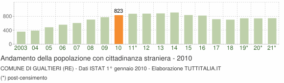 Grafico andamento popolazione stranieri Comune di Gualtieri (RE)