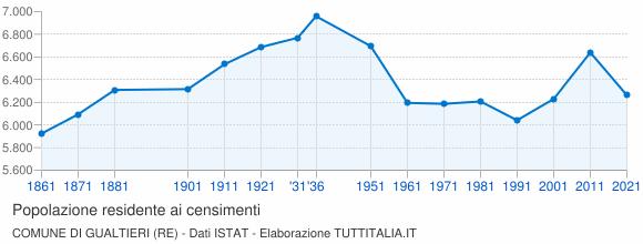 Grafico andamento storico popolazione Comune di Gualtieri (RE)