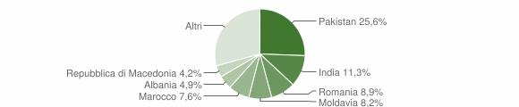 Grafico cittadinanza stranieri - Gualtieri 2019