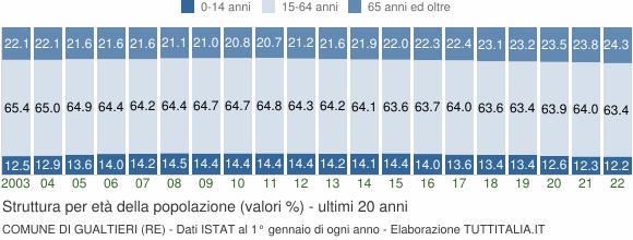 Grafico struttura della popolazione Comune di Gualtieri (RE)