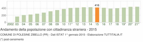 Grafico andamento popolazione stranieri Comune di Polesine Zibello (PR)