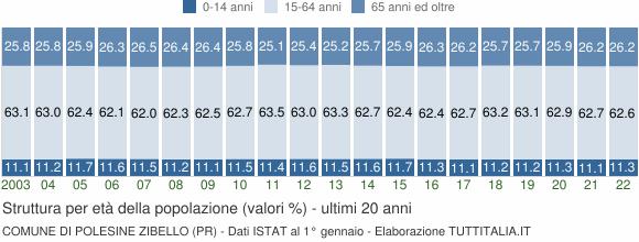 Grafico struttura della popolazione Comune di Polesine Zibello (PR)