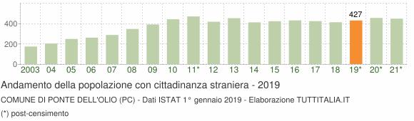 Grafico andamento popolazione stranieri Comune di Ponte dell'Olio (PC)