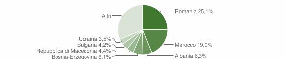 Grafico cittadinanza stranieri - Ponte dell'Olio 2019