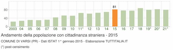 Grafico andamento popolazione stranieri Comune di Varsi (PR)