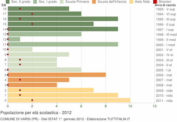 Grafico Popolazione in età scolastica - Varsi 2012