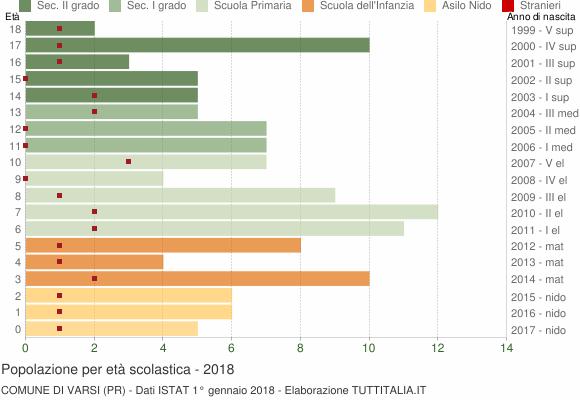 Grafico Popolazione in età scolastica - Varsi 2018