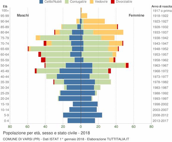 Grafico Popolazione per età, sesso e stato civile Comune di Varsi (PR)
