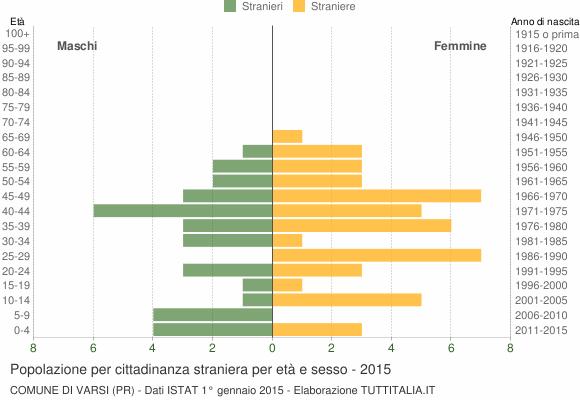 Grafico cittadini stranieri - Varsi 2015