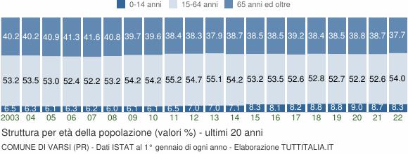 Grafico struttura della popolazione Comune di Varsi (PR)