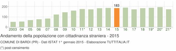 Grafico andamento popolazione stranieri Comune di Bardi (PR)
