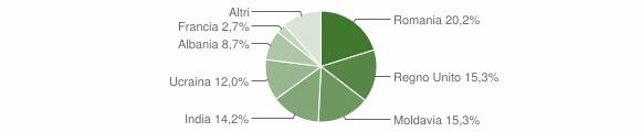 Grafico cittadinanza stranieri - Bardi 2015