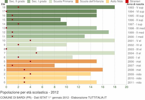 Grafico Popolazione in età scolastica - Bardi 2012