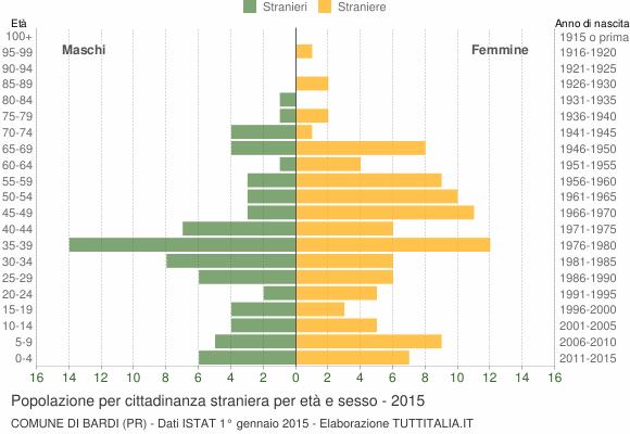Grafico cittadini stranieri - Bardi 2015