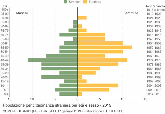 Grafico cittadini stranieri - Bardi 2019