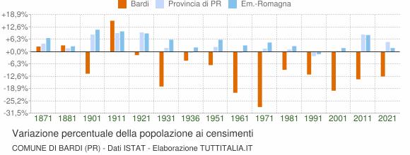 Grafico variazione percentuale della popolazione Comune di Bardi (PR)
