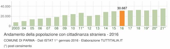Grafico andamento popolazione stranieri Comune di Parma