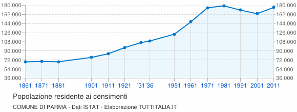 Grafico andamento storico popolazione Comune di Parma