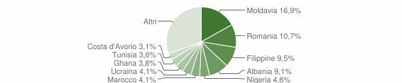 Grafico cittadinanza stranieri - Parma 2015