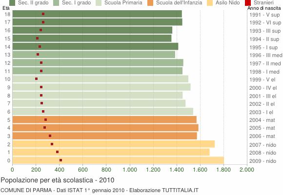 Grafico Popolazione in età scolastica - Parma 2010