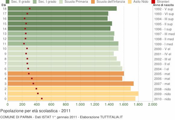 Grafico Popolazione in età scolastica - Parma 2011
