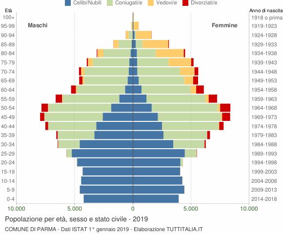 Grafico Popolazione per età, sesso e stato civile Comune di Parma