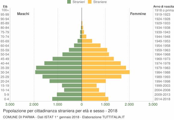 Grafico cittadini stranieri - Parma 2018