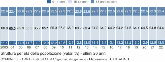 Grafico struttura della popolazione Comune di Parma