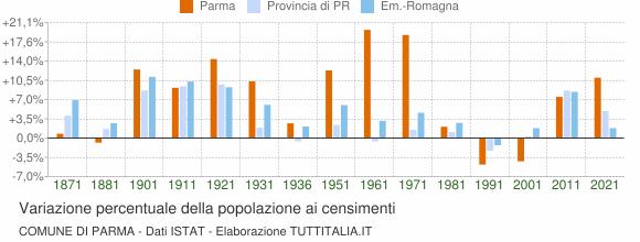 Grafico variazione percentuale della popolazione Comune di Parma