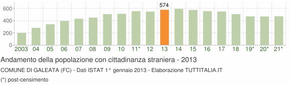 Grafico andamento popolazione stranieri Comune di Galeata (FC)