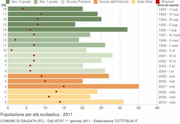 Grafico Popolazione in età scolastica - Galeata 2011