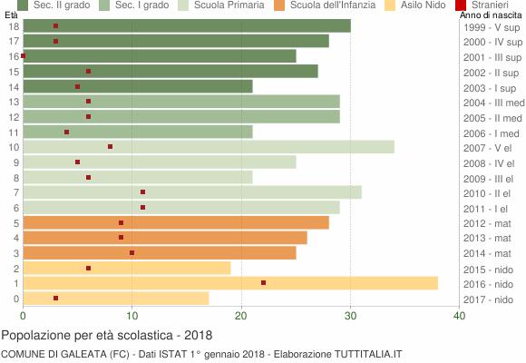 Grafico Popolazione in età scolastica - Galeata 2018