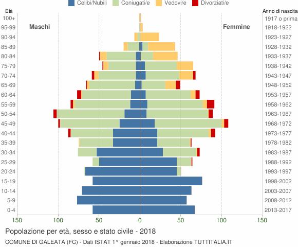 Grafico Popolazione per età, sesso e stato civile Comune di Galeata (FC)